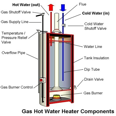How To Install A Gas Water Heater Vent Through The Roof