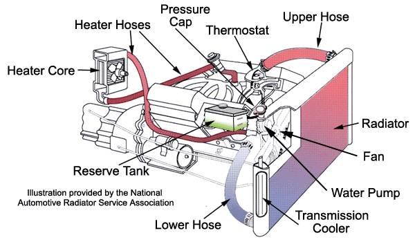 How to Repair a Clogged Radiator | It Still Runs
