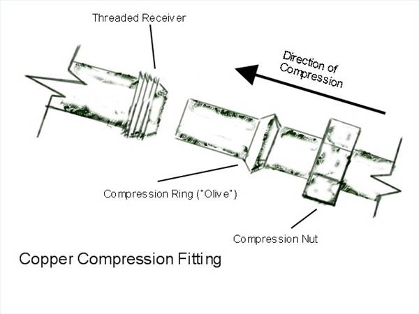 How to connect a copper water tube flex