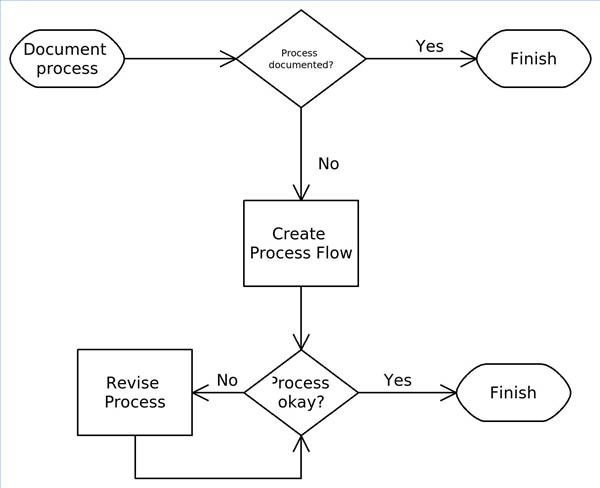 how to make a flowchart in excel (with pictures) | ehow process flow diagram meaning kanban process flow diagram