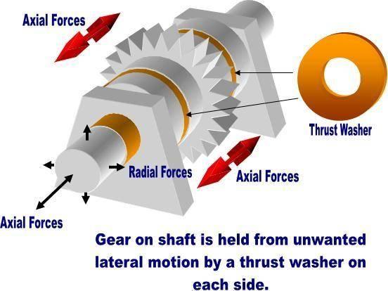 Thrust Washer