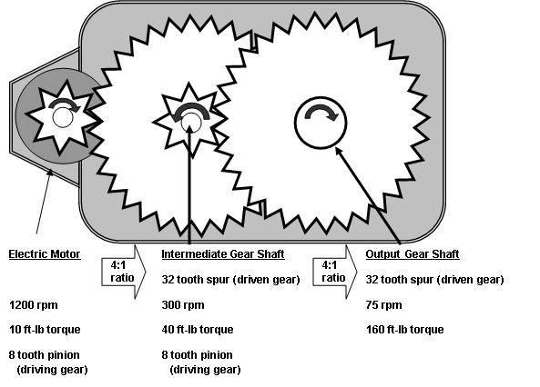 what is a gear motor