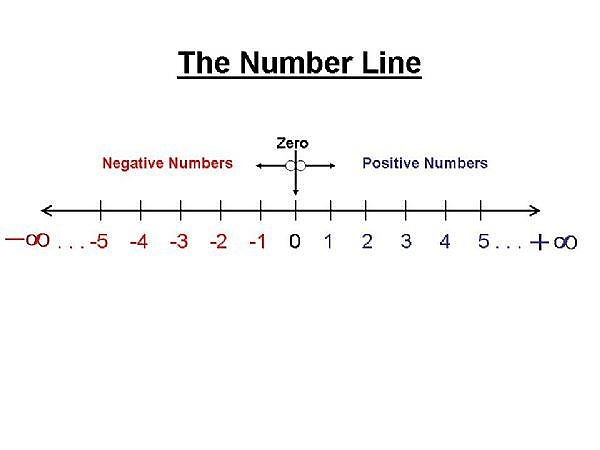 How to Tell That a Number Is Rational