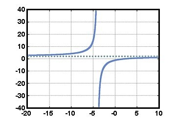 What Is the Difference Between a Quadratic and a Linear Graph?