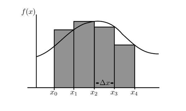 How to Compute Percentiles on a Histogram