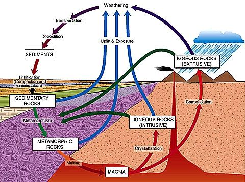 Rock Cycle Process Sciencing