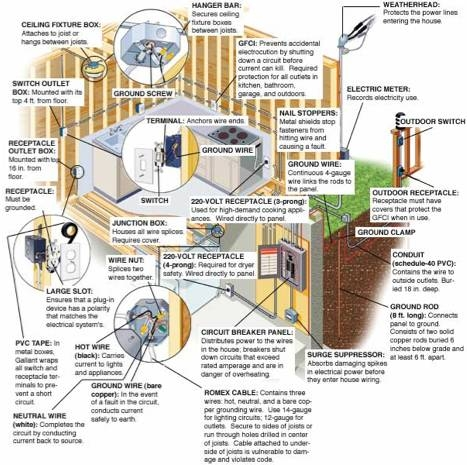 Strange About House Wiring Homesteady Wiring Digital Resources Remcakbiperorg
