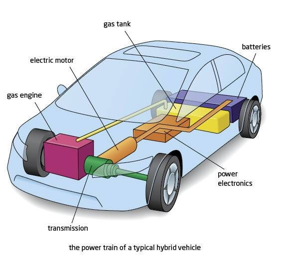 How The Hybrid Engine Works It Still Runs Your Ultimate Older Electric Vehicles