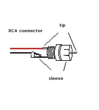 How to Connect Speaker Wires to an RCA JackIt Still Works
