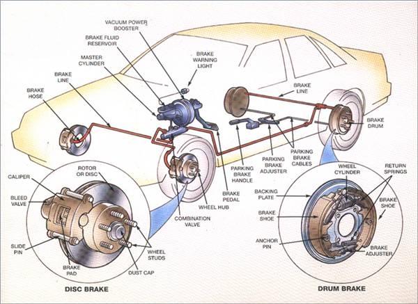 Car Wheels Diagram Wiring Diagram