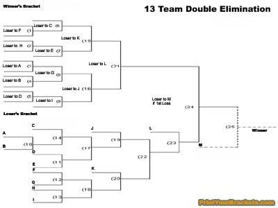 how does a double elimination tournament work sportsrec