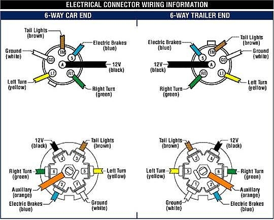 trailer wiring diagrams with electric kes how to wire up electric trailer brakes  how to wire up electric trailer brakes