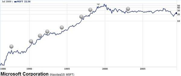 How toTell If Stock Has Split | Pocketsense