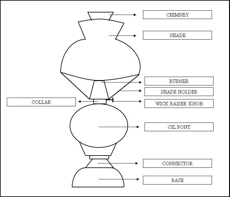 Parts of an oil lamp homesteady mozeypictures Image collections