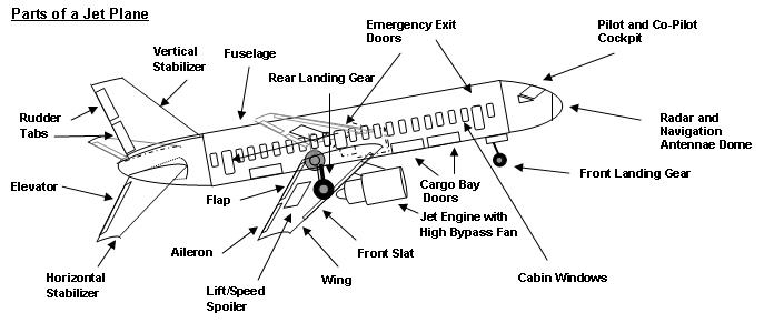 inside airplane parts diagram