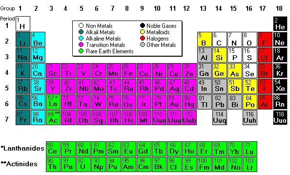 Why Is The Periodic Table Arranged In Columns Rows - What Is The Function Of Rows And Columns In Periodic Table